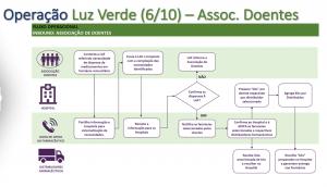 Papel da SPEM na Operação Luz Verde do medicamento EM casa.