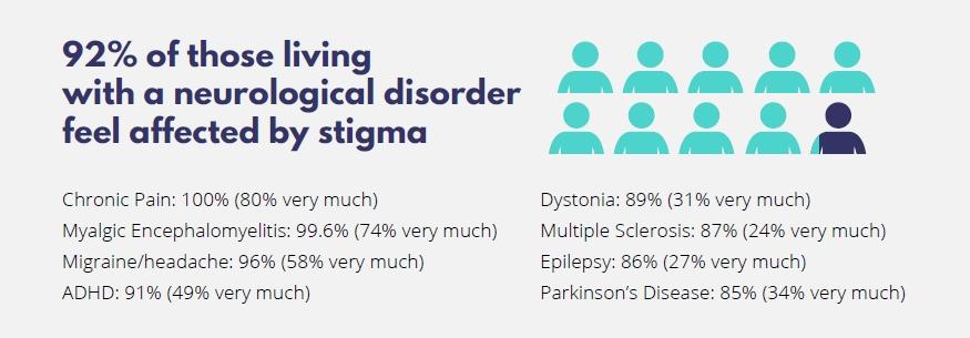 Resultados da Pesquisa da EFNA sobre Estigma e Doenças Neurológicas
