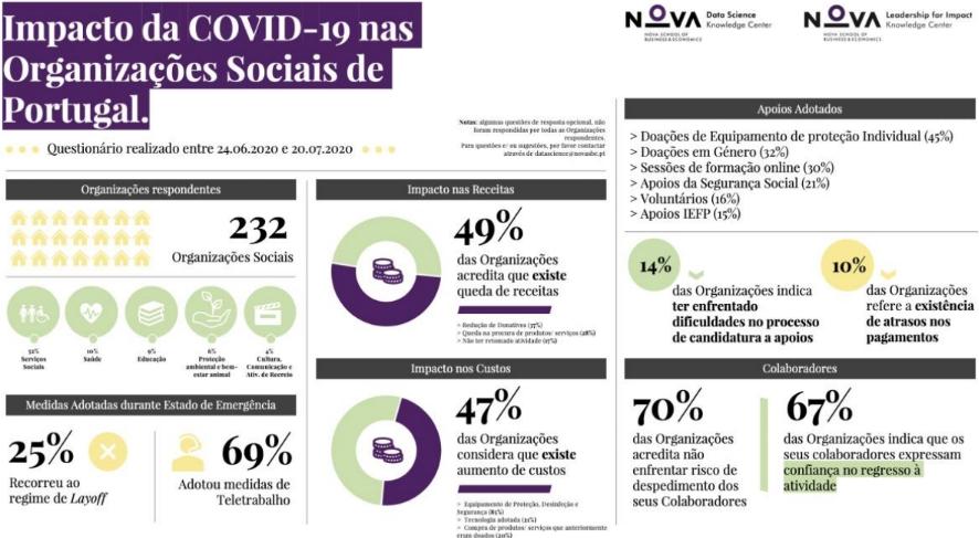 Repercussões da pandemia de COVID-19 nas Organizações Sociais Portuguesas